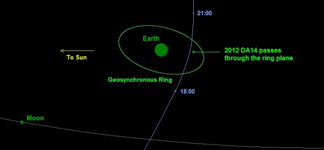 Acercamiento del asteroide 2012 DA14 a la Tierra el 15 de febrero de 2015. (Cortesía: JPL – NEO)